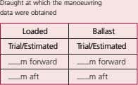 Draught at which the manoeuvring data were obtained Loaded Loaded Ballast Ballast Trial/Estimated Trial/Estimated