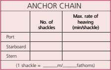 ANCHOR CHAIN Max. rate of Max. rate of Max. rate of No. of No. of