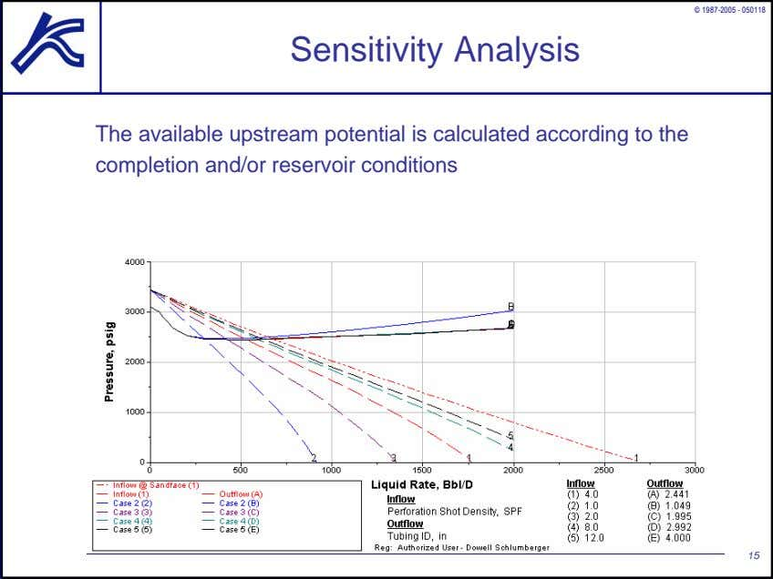 © 1987-2005 - 050118 Sensitivity Analysis The available upstream potential is calculated according to the