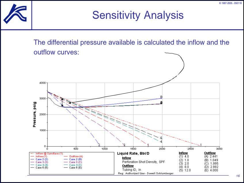 © 1987-2005 - 050118 Sensitivity Analysis The differential pressure available is calculated the inflow and