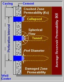 Perforations parameters Various perforation description can be considered: Collapsed perforations Open perforations 20