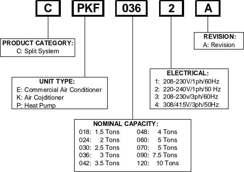 C PKF 036 2 A REVISION: PRODUCT CATEGORY: A: Revision C: Split System ELECTRICAL: UNIT