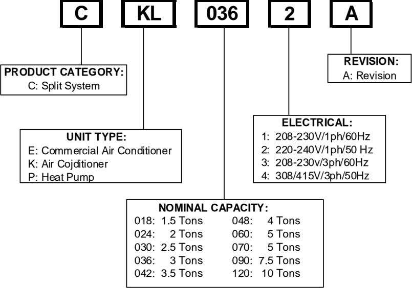 C KL 036 2 A REVISION: PRODUCT CATEGORY: A: Revision C: Split System ELECTRICAL: UNIT