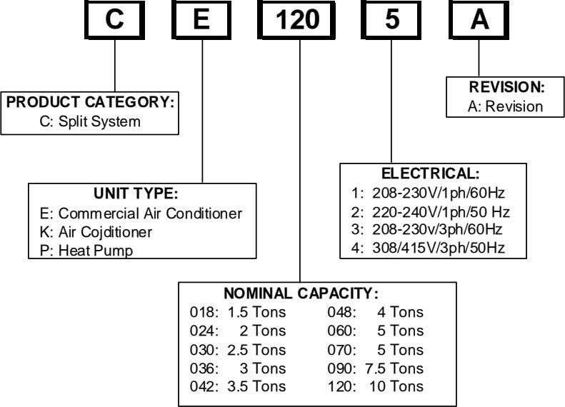 C E 120 5 A REVISION: PRODUCT CATEGORY: A: Revision C: Split System ELECTRICAL: UNIT