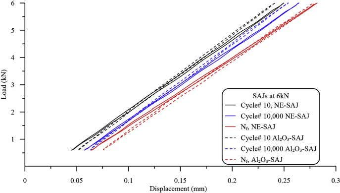 loops of NE and SiC-SAJs under fatigue load of 6 kN. Fig. 13. Comparison between load-displacement