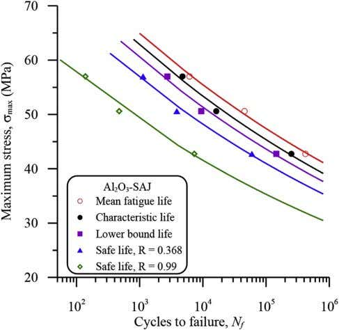 of fatigue life of SiC-SAJ at different reliability levels. Fig. 19. Prediction of fatigue life of