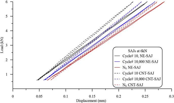 under fatigue load of 42.6% ultimate tensile strength. Fig. 11. Comparison between load-displacement hysteresis
