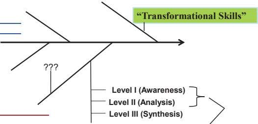 """Transformational Skills"" ??? Level I (Awareness) Level II (Analysis) Level III (Synthesis)"
