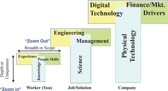 "Digital Finance/Mkt. Technology Drivers Engineering ""Zoom Out"" Management Breadth or Scope Experience People"