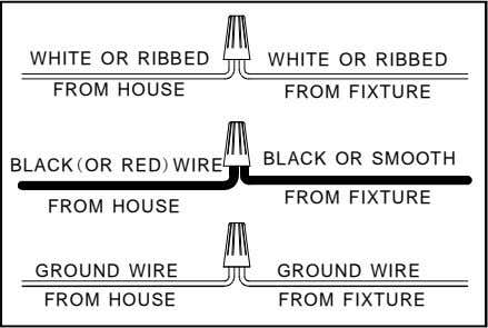 WHITE OR RIBBED WHITE OR RIBBED FROM HOUSE FROM FIXTURE BLACK OR SMOOTH BLACK(OR RED)WIRE