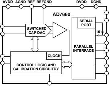 AVDD AGND REF REFGND DVDD DGND AD7660 SERIAL PORT SWITCHED 16 CAP DAC PARALLEL INTERFACE