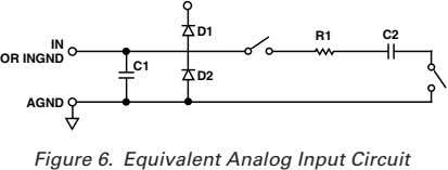 D1 R1 C2 IN OR INGND C1 D2 AGND Figure 6. Equivalent Analog Input Circuit