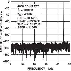 0 4096 POINT FFT –20 f S = 100kHz –40 –60 f IN = 45kHz