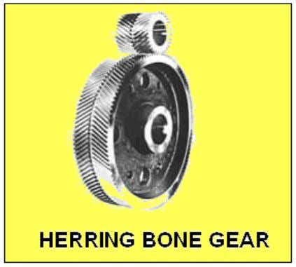 which they are highly used for extrusion and polymerization. HYPOID GEARS - One of a number