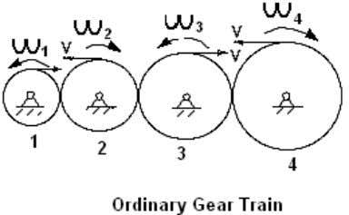 www.PDHcenter.com PDH Course M229 www.PDHonline.org As stated above, one of the important characteristics of gear train