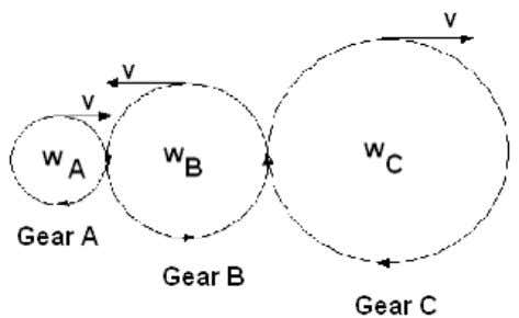 only consider a simple gear train here. Simple Gear Train Consider simple gear train again. The