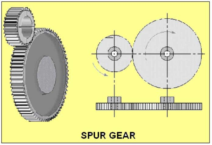 www.PDHcenter.com PDH Course M229 www.PDHonline.org HELICAL GEARS Helical gears are similar to the spur gear except