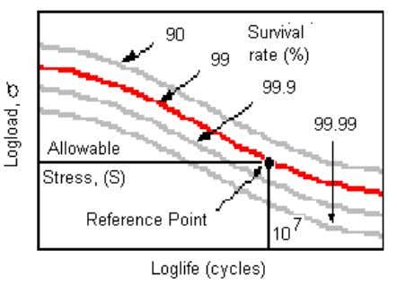 to reach the life given by the curve for a particular load. The reliability curves are