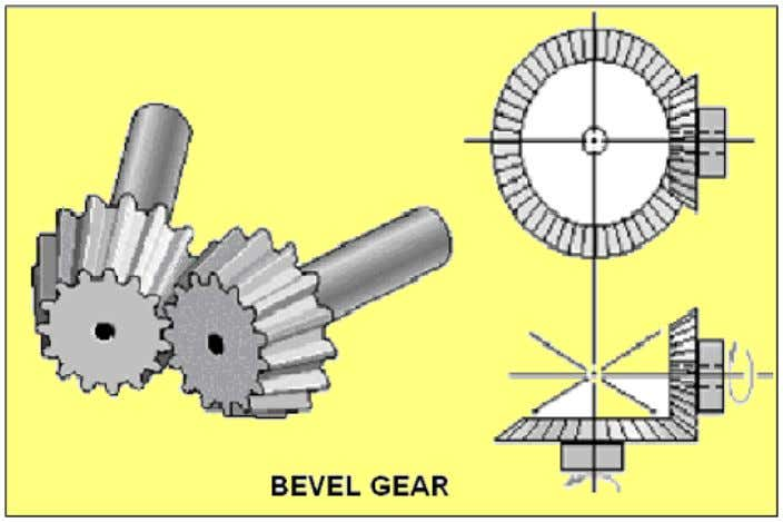 www.PDHcenter.com PDH Course M229 www.PDHonline.org MITTER GEARS Miter gears are bevel gears put together with equal