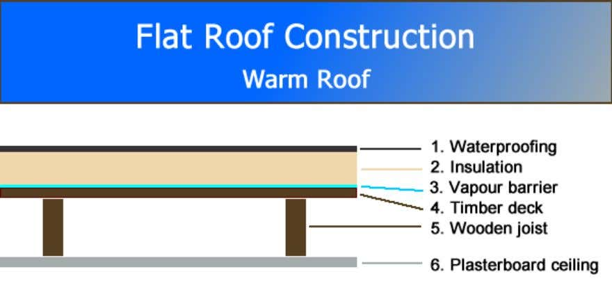 Below is a typical construction of a warm flat roof. It consists of six basic