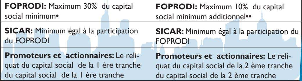 FOPRODI: Maximum 30% du capital social minimum• FOPRODI: Maximum 10% du capital social minimum additionnel••