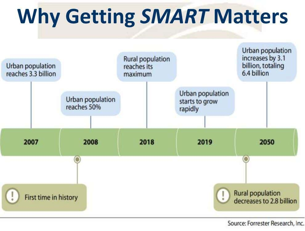 Why Getting SMART Matters