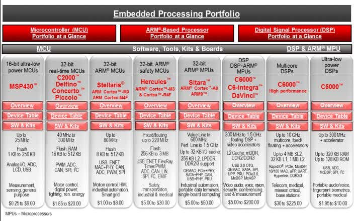 TI Embedded Processing Portfolio Roadmap