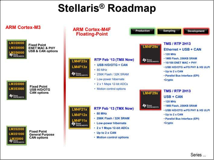 Stellaris ® Roadmap ARM Cortex-M3 ARM Cortex-M4F Production Sampling Development Floating-Point ENET MAC &
