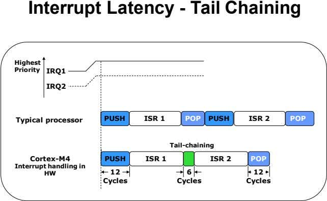 Interrupt Latency - Tail Chaining Highest Priority IRQ1 IRQ2 PUSH ISR 1 POP PUSH ISR