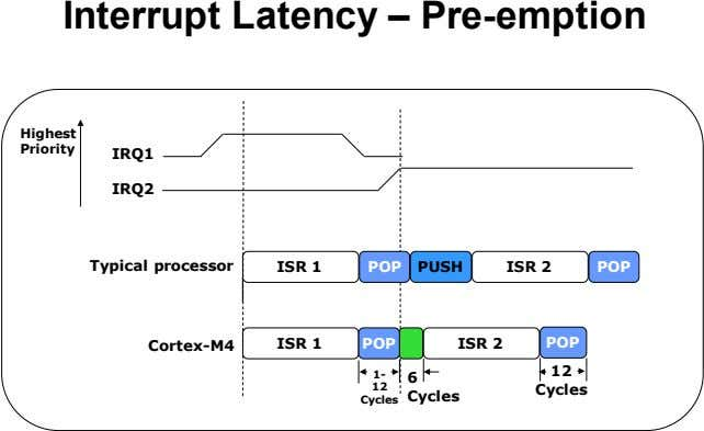 Interrupt Latency – Pre-emption Highest Priority IRQ1 IRQ2 Typical processor ISR 1 POP PUSH ISR