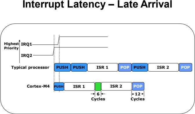 Interrupt Latency – Late Arrival Highest IRQ1 Priority IRQ2 Typical processor PUSH PUSH ISR 1