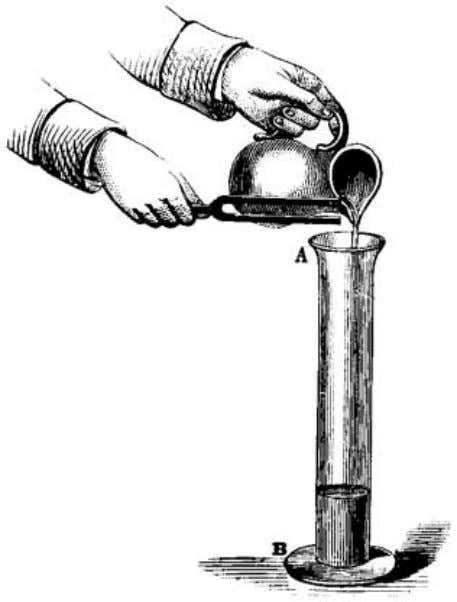 no practical purpose to take into account this possibility. Fig. 46 (Tyndall). Representing water being poured