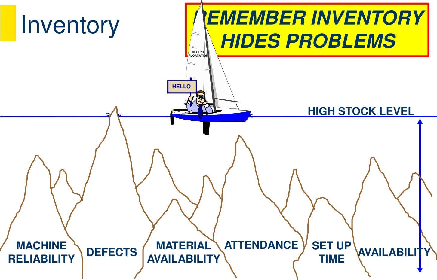 Inventory REMEMBER INVENTORY HIDES PROBLEMS RECENT FLOATATION HELLO HIGH STOCK LEVEL MACHINE MATERIAL ATTENDANCE