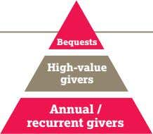 Bequests High-value givers Annual / recurrent givers