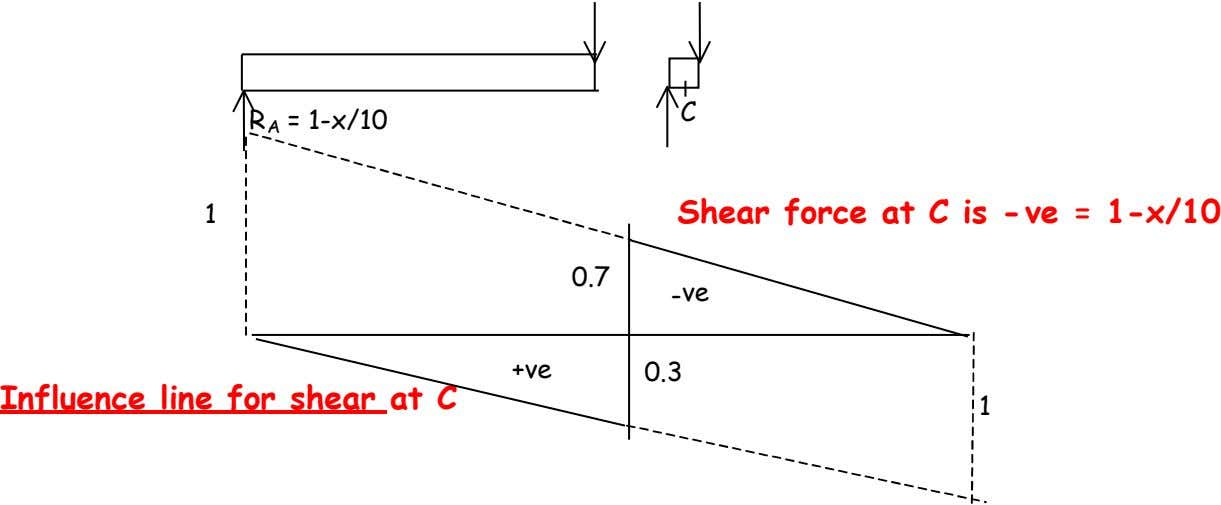 C R A = 1-x/10 1 Shear force at C is -ve = 1-x/10 0.7