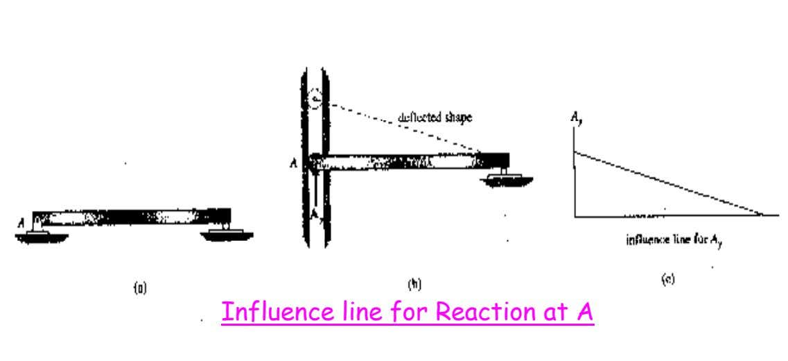 Influence line for Reaction at A