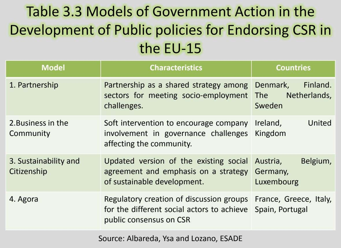 Table 3.3 Models of Government Action in the Development of Public policies for Endorsing CSR in