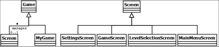 , and MainMenuScreen classes were derived from Screen : The Game public API looks like this.