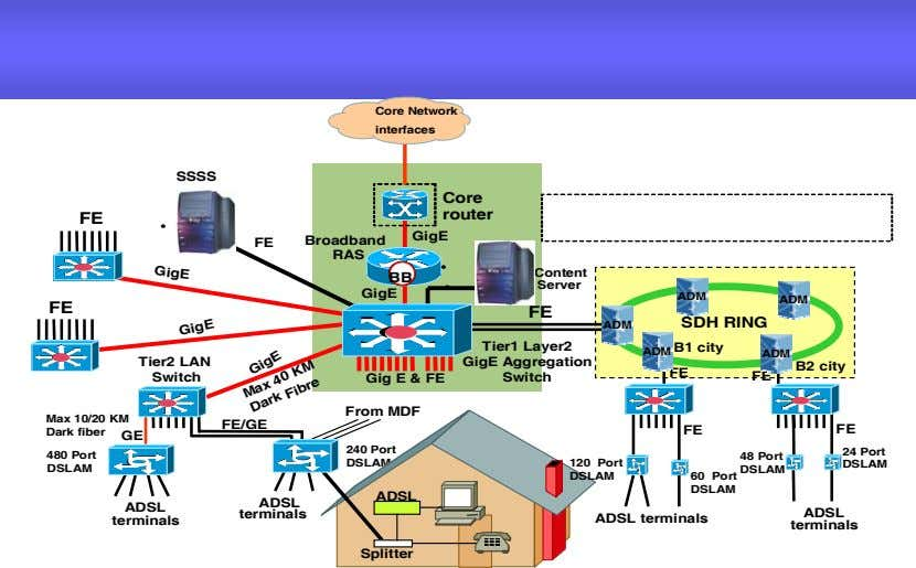 Core Network interfaces SSSS Core router FE • GigE GigE FE Broadband RAS • Content