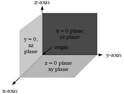 Floor: Ceiling: xy -plane ; equation is z  0 . plane parallel to the
