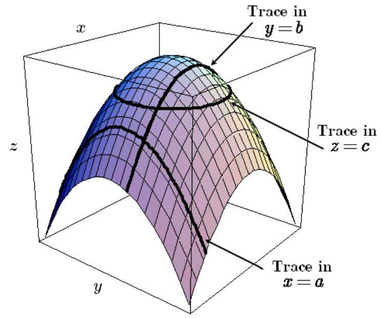 3  Graphing Planes in A plane is the graph of a linear equation in
