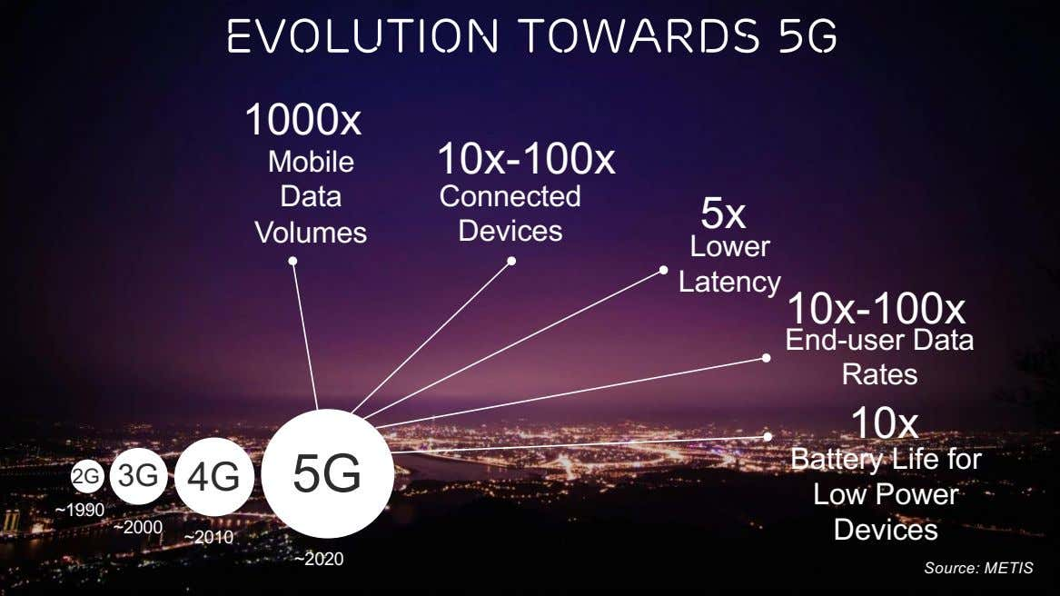 Evolution Towards 5G 1000x Mobile 10x-100x Data Connected 5x Volumes Devices Lower Latency 10x-100x End-user