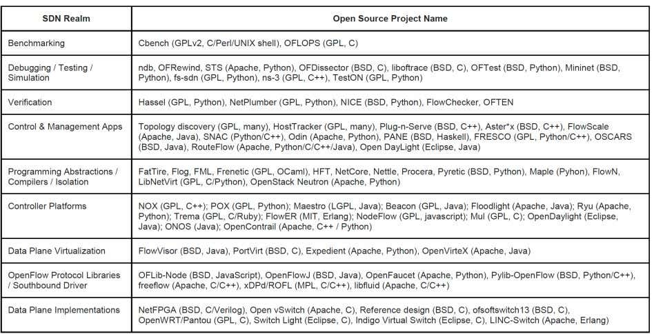 "Open Sourrce SDN Projects (2014 snapshot) Source: "" When Open Source Meets Network Control Planes ."