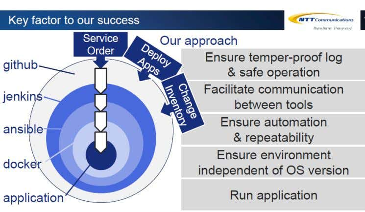 Example: NTT (TM FORUM 2016) Source: A Transformation From Legacy Operation to Agile Operation – Makoto