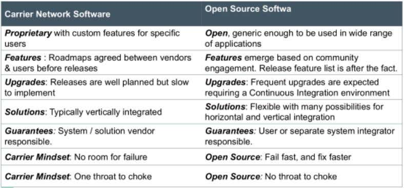 Challenges: Closed vs. Open Source: Open Source in a Closed Network – Prodip Sen (OPNFV Summit