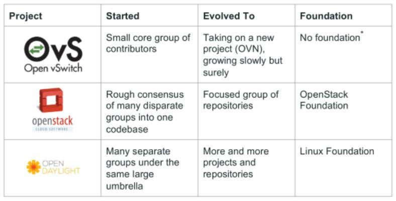 Project Evolution: Examples Source: Upstream Open Source Networking Development: The Good, The Bad, and the Ugly