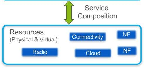 Service Composition Resources NF Connectivity (Physical & Virtual) Radio NF Cloud