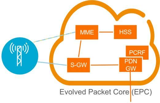 MME HSS PCRF PDN S-GW GW Evolved Packet Core (EPC)