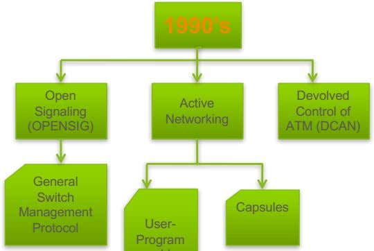 1990's Open Devolved Active Signaling Control of Networking (OPENSIG) ATM (DCAN) General Switch Management