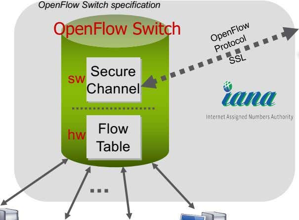 OpenFlow Switch specification OpenFlow Switch Secure sw Channel Flow hw Table